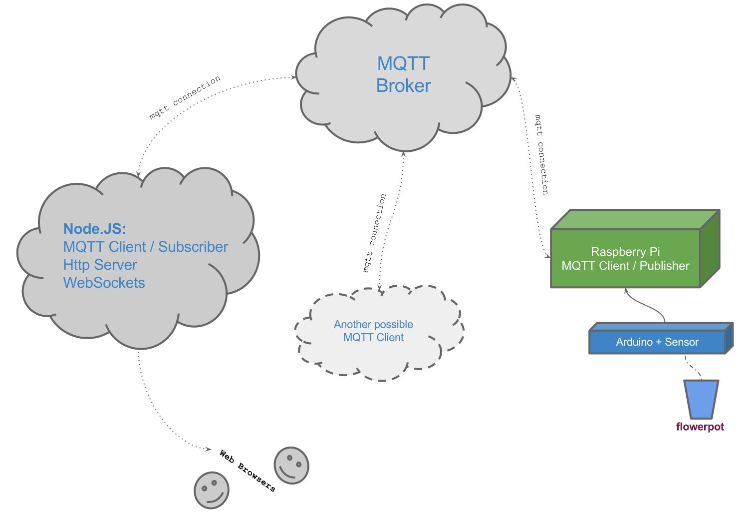 MQTT – IoT protocol test – flower pot moisture web
